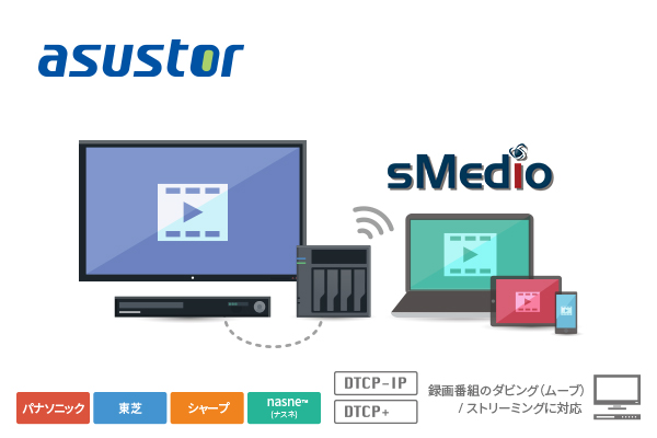 asustor_DTCP